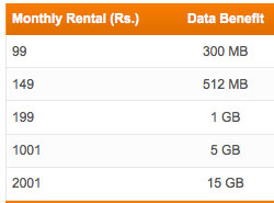 Tata Docomo postpaid 3G data offers