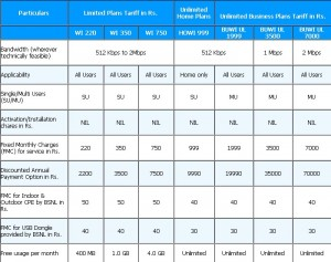 BSNL WiMax tariff plans