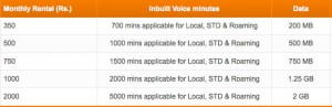 Tata Docomo 3G postpaid tariff plans